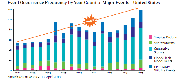 Event Occurrence Frequency by Year Count of Major Events - United States.png